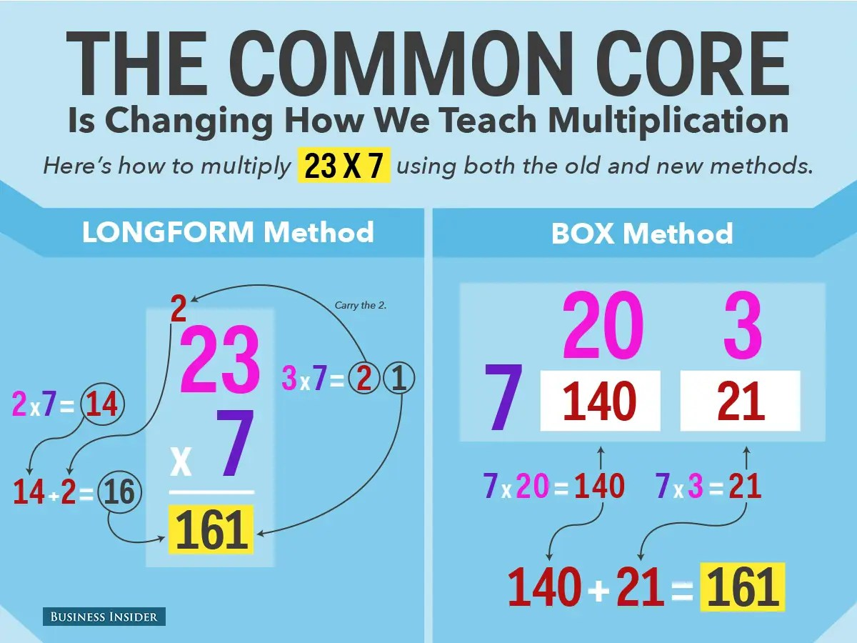 Common Core Multiplication Method