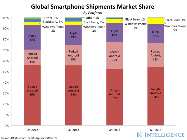 Android iPhone Market Share