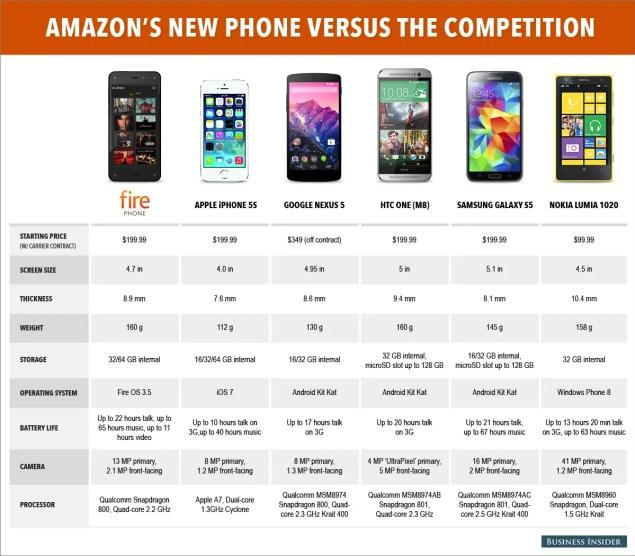 Amazons Fire Phone im Vergleich