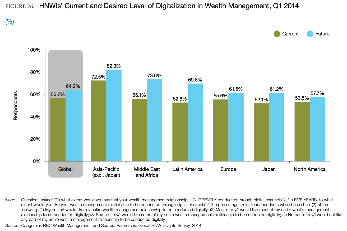 wealth management digital