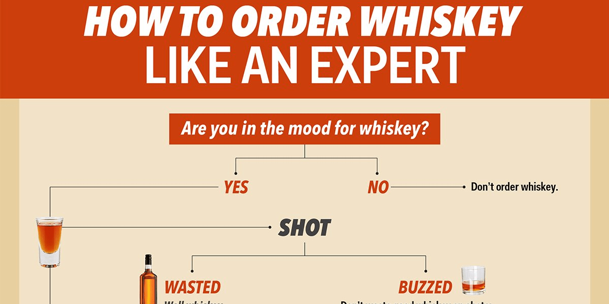FLOW CHART: How To Drink Whiskey Like An Expert - Business ...
