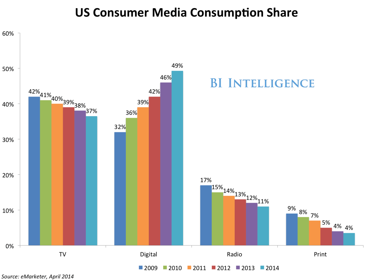 TV is over: Mobile has officially demoted TV to second-rung media status