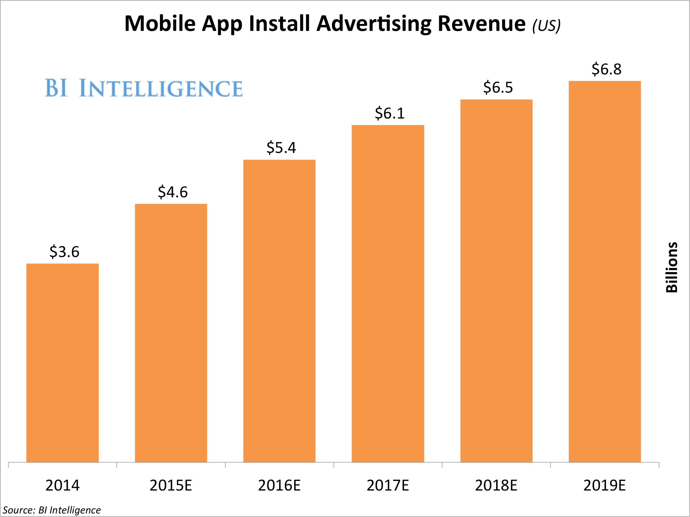 The Mobile App-Install Ad Is Driving A Boom In Mobile Ad