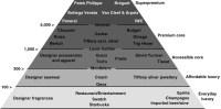 Pyramid of luxury brands - Business Insider