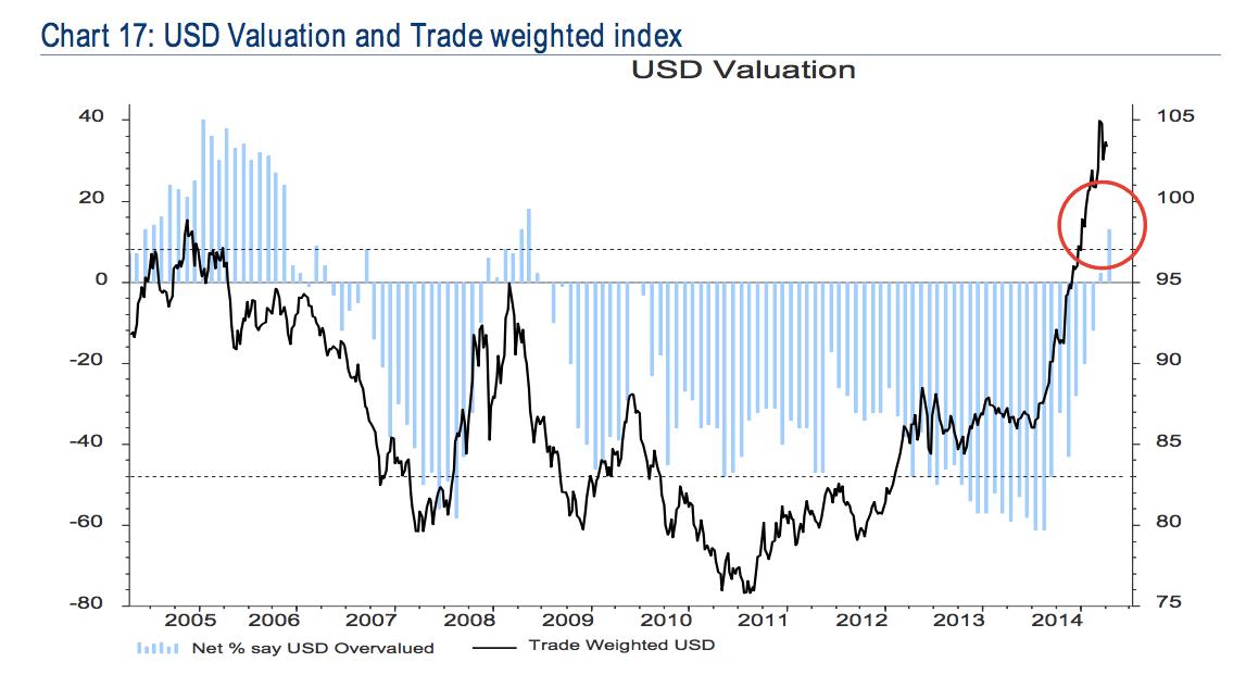 dollar overvalued BAML