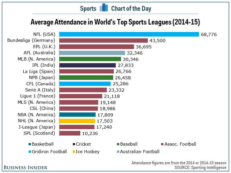 Chart The Highestattendance Sports Leagues In The World
