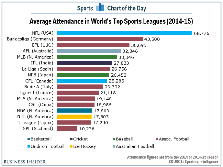 CHART: The highest-attendance sports leagues in the world - Business Insider