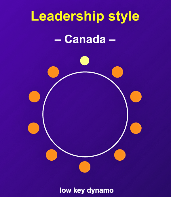 """In business, Canadian managers behave in a subdued manner in comparison with their American counterparts and are expected by their staff to be truthful, trusting, and egalitarian."""
