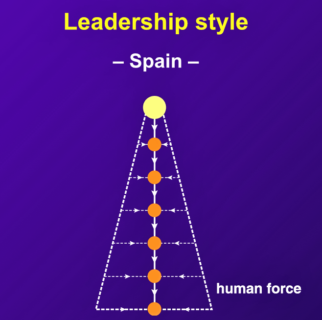 "Spanish managers are autocratic and charismatic. ""They work less from logic than from intuition, and pride themselves on their personal influence on all their staff members."""