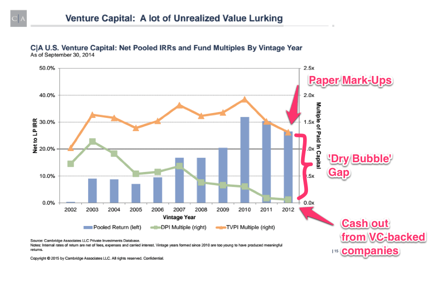 venture capital unrealized value