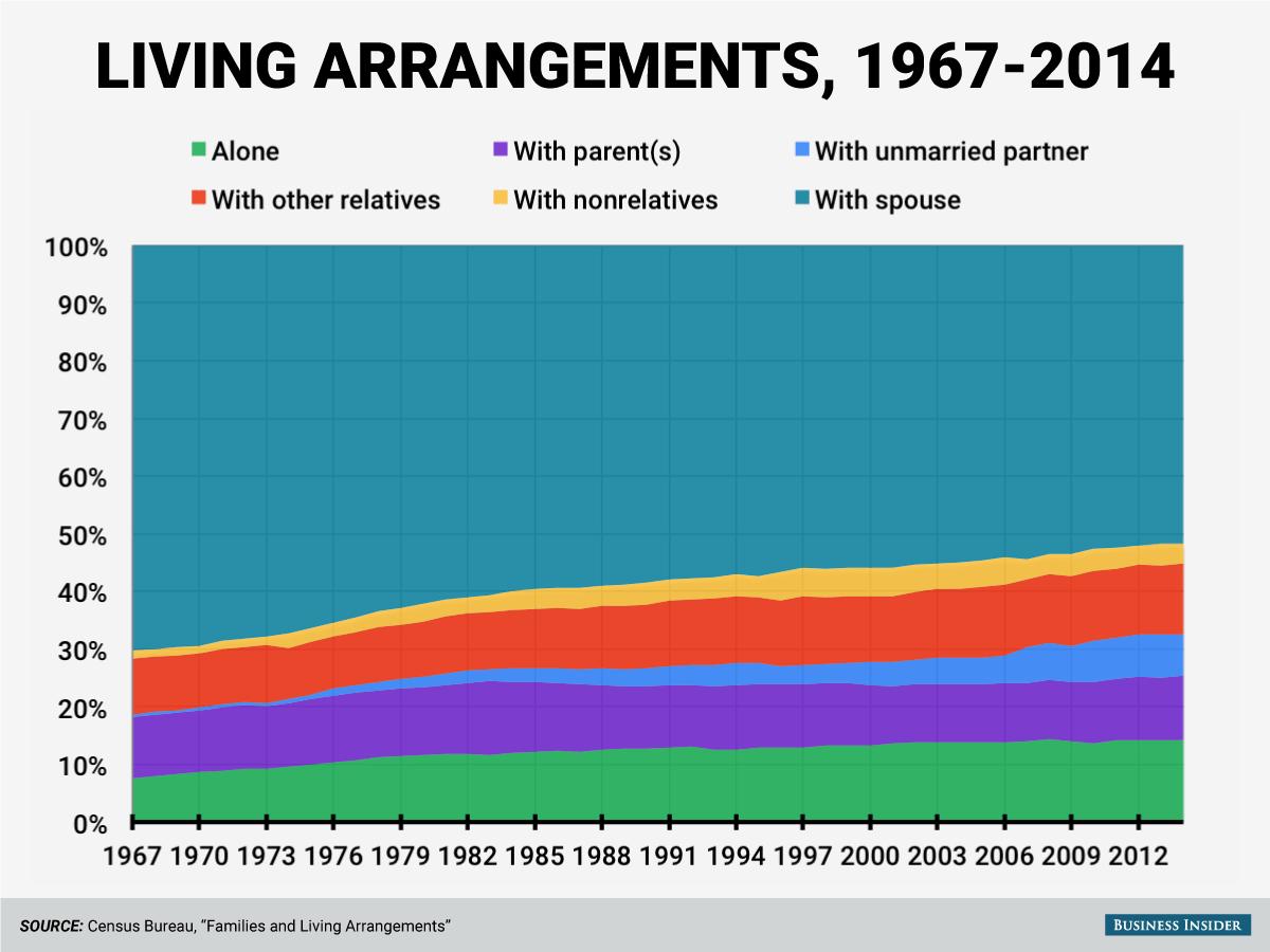 Living Arrangements, 1967-2014