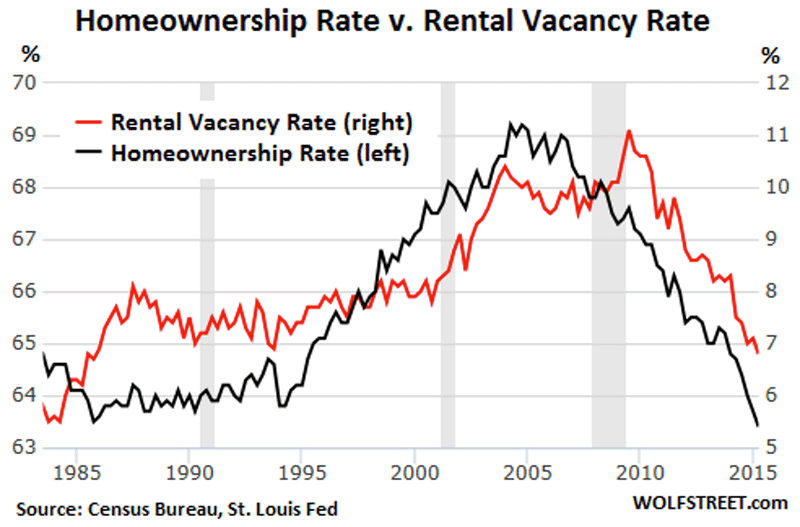 homeownership rate v rental vacancy rate