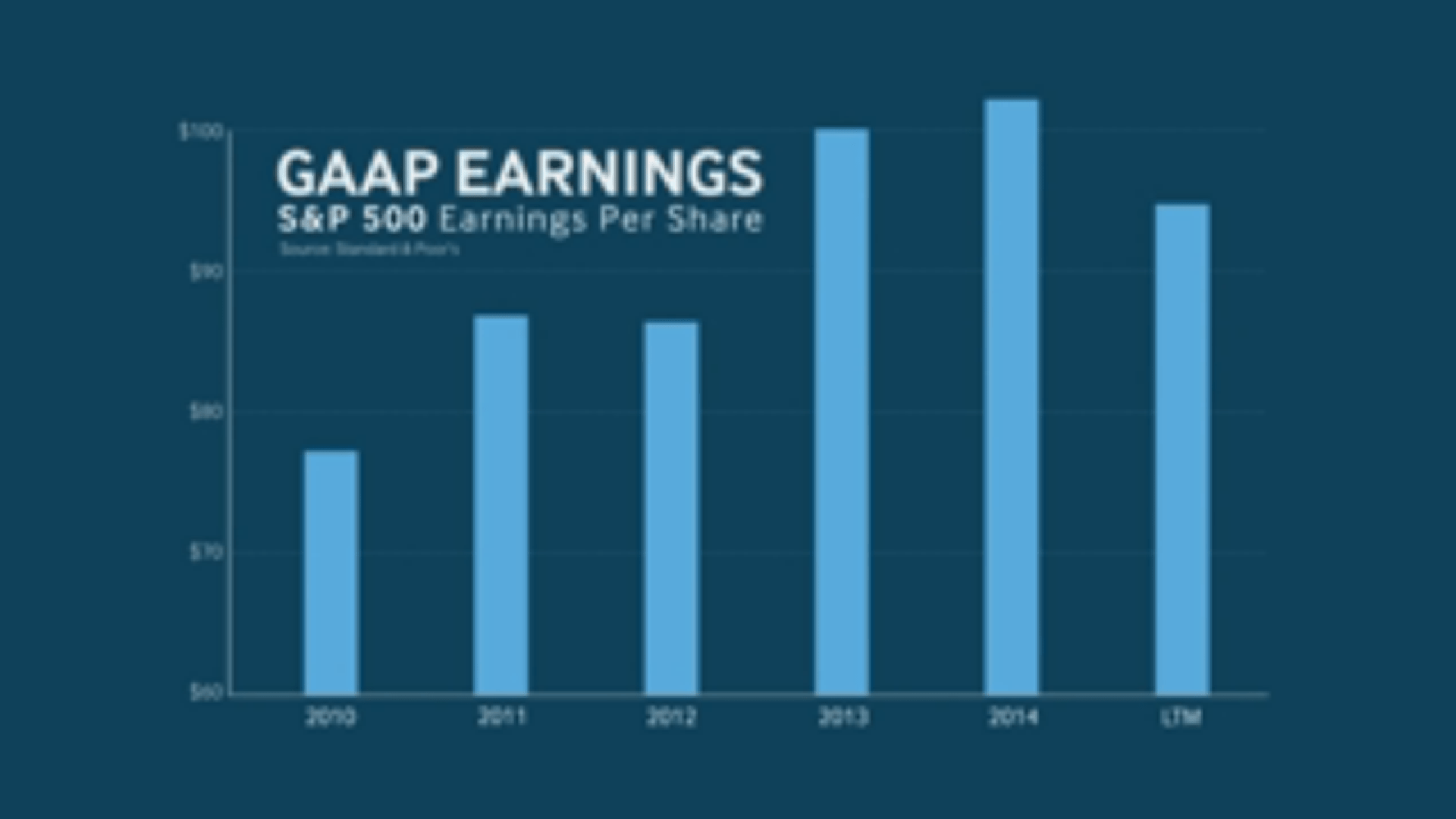 And yet, earnings aren't really growing.