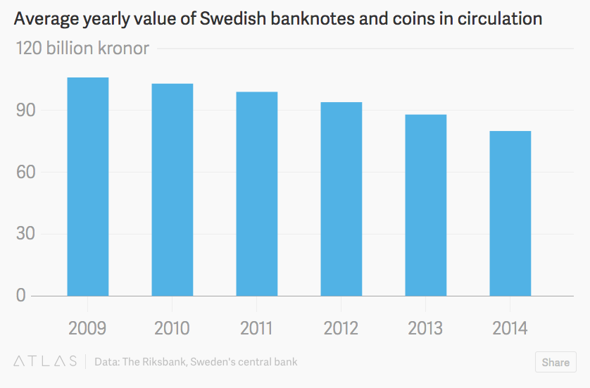 sweden cash