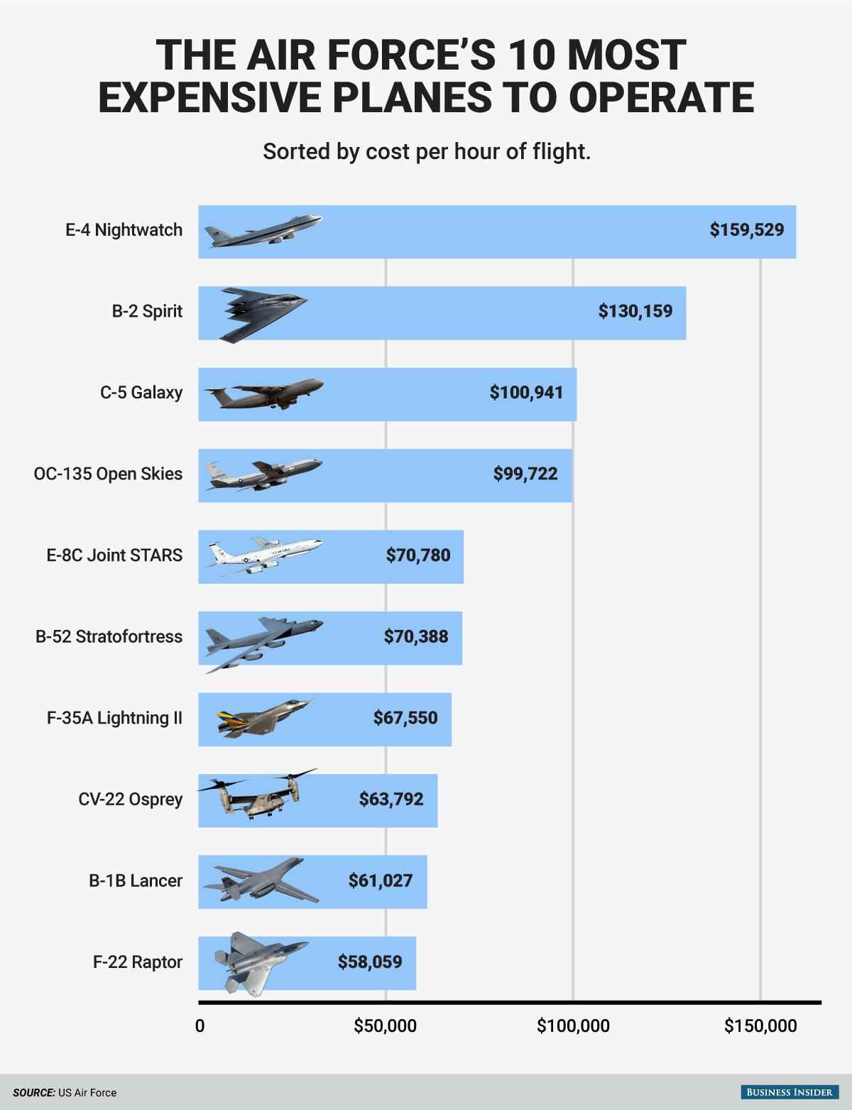 Air Force Plane Cost Per Flight Hour Chart