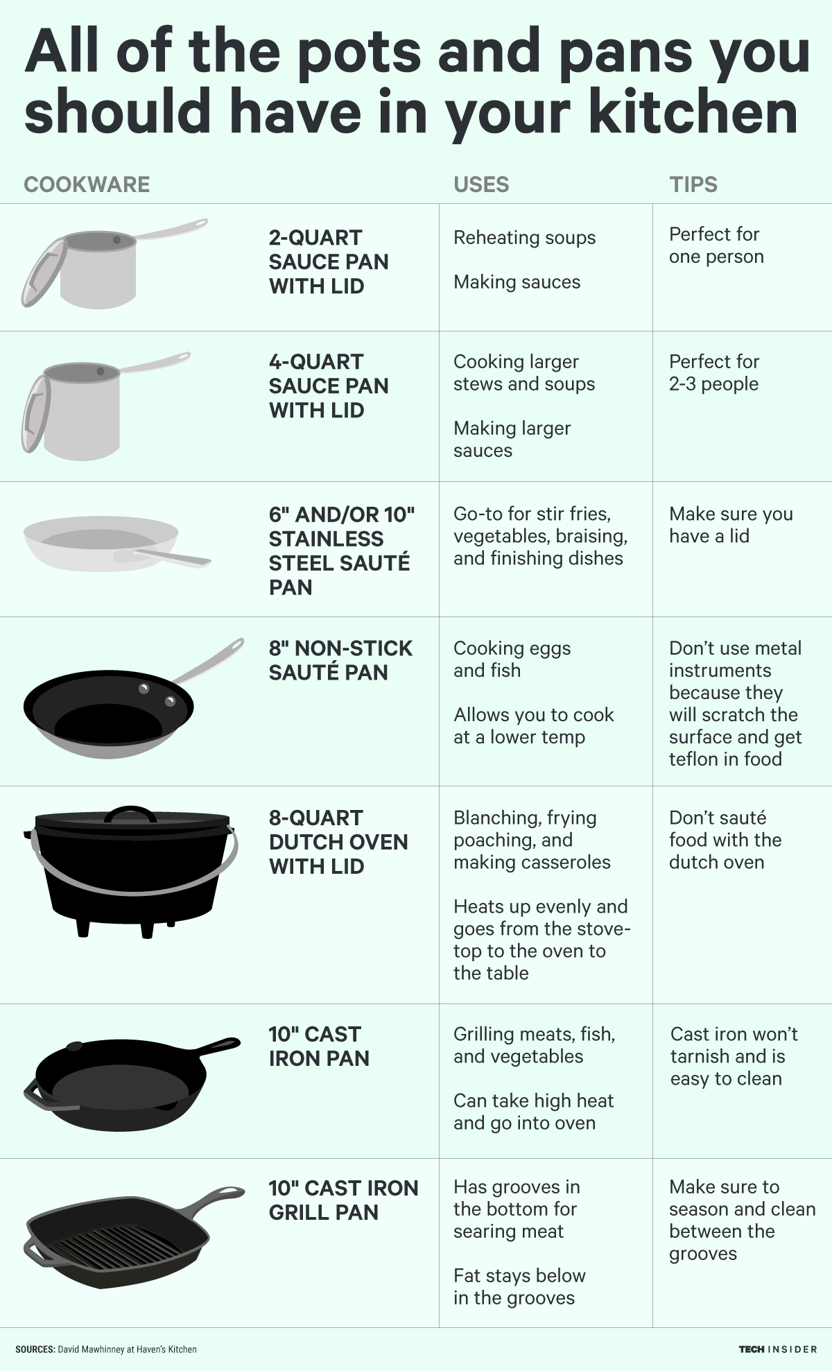 These are the 7 pots and pans you need in your kitchen
