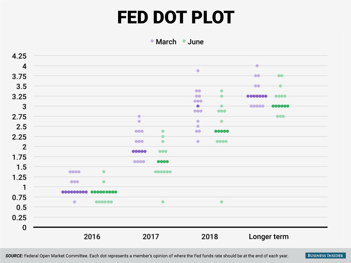 Fed Dot Plot June