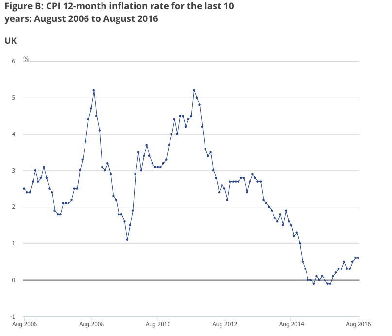 Brexit aftermath: UK Inflation data for August 2016