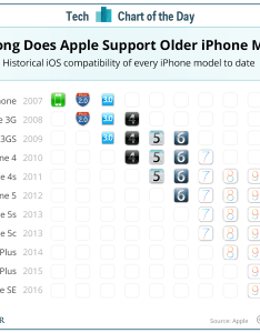 Ios compatibility update chart also how long does apple iphones business insider rh businessinsider