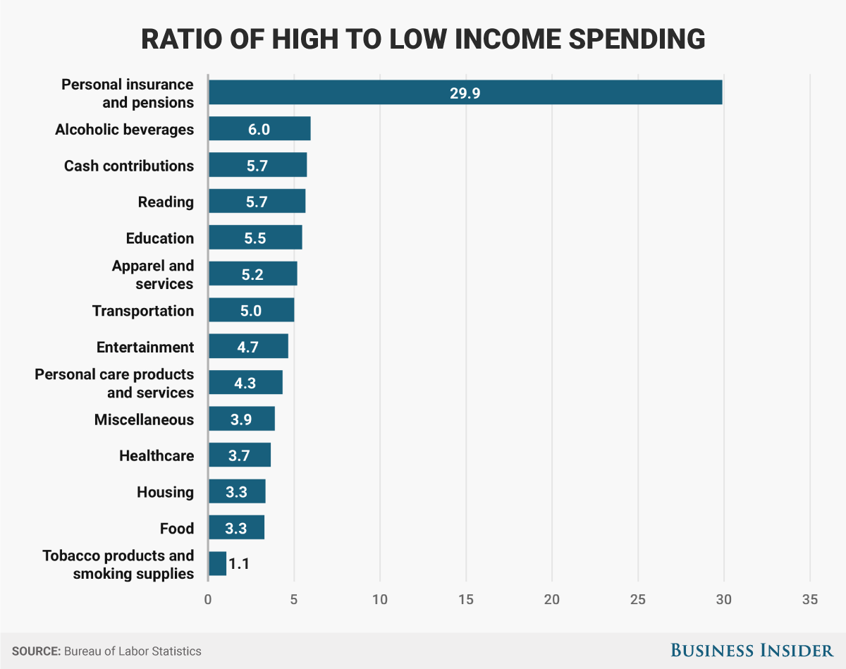 How highincome and lowincome Americans spend their money