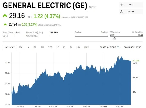 ge stock GE's stock is jumping on news CEO Jeff Immelt is retiring