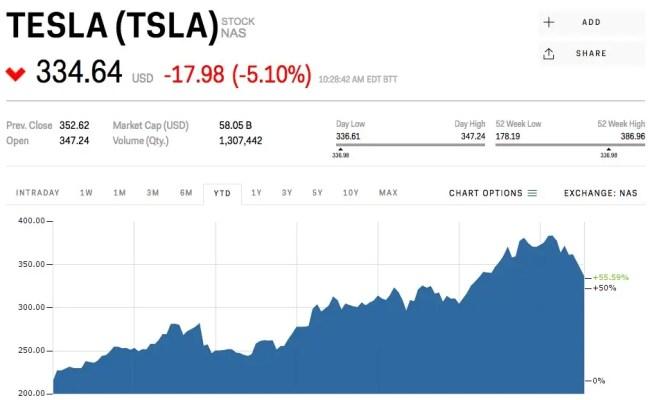 Tesla Sinks After Goldman Sachs Lowers Its Price Target