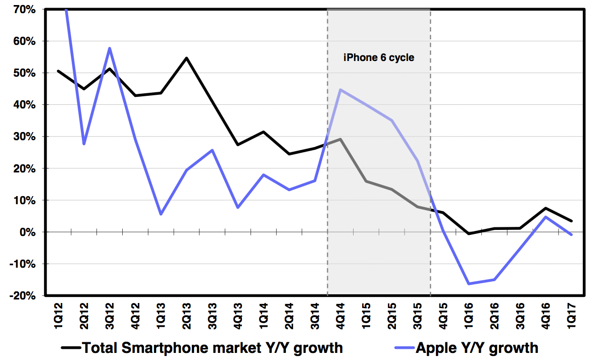 Deutsche Bank: Apple iPhone 8 'supercycle' is more likely