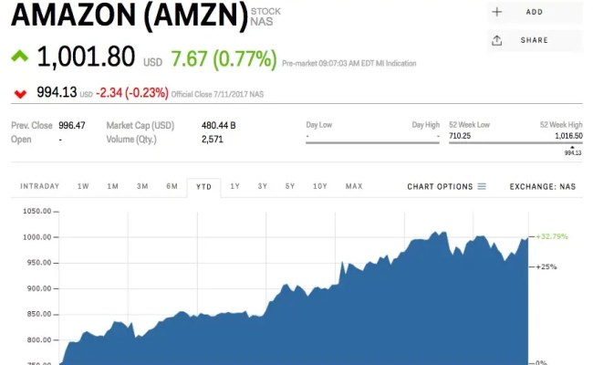 Amazon Reclaims 1 000 After Prime Day Amzn Markets