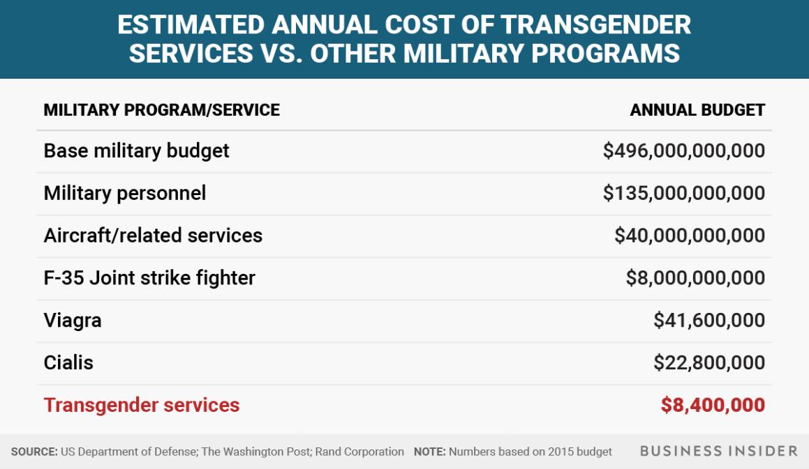 BI Graphics_military spending