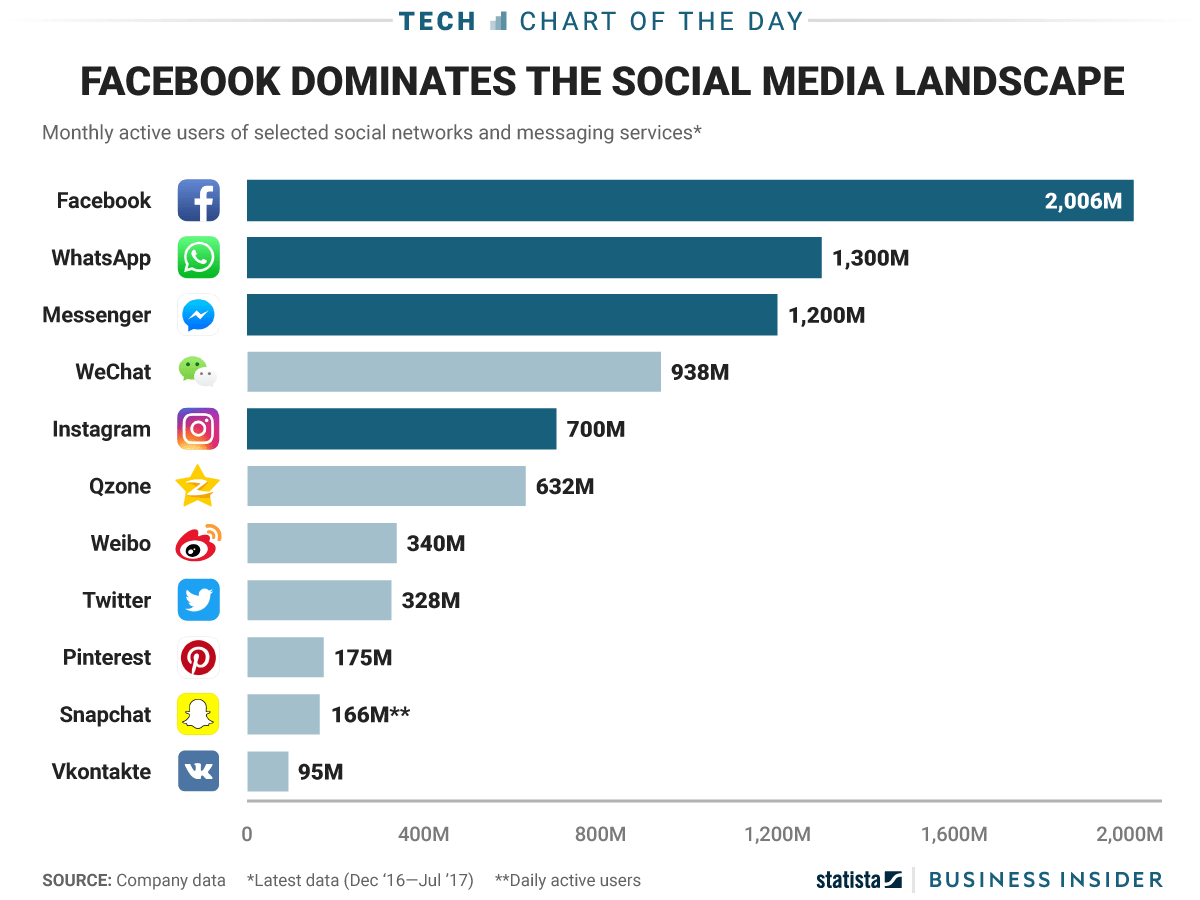 Most Popular Social Media Apps Chart