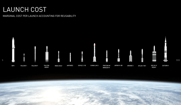 Launch Costs