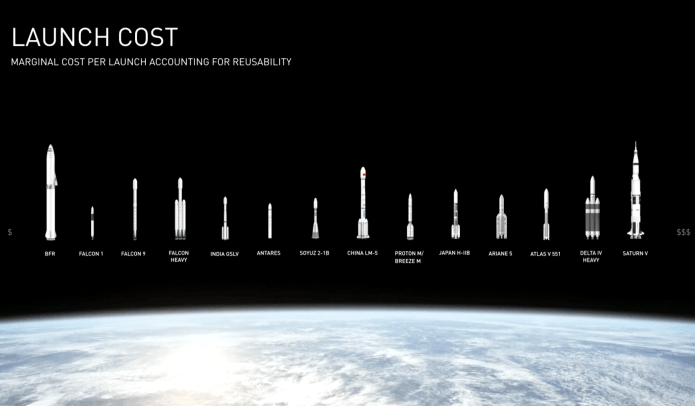 spacex bfr mars rocket cost comparison 2