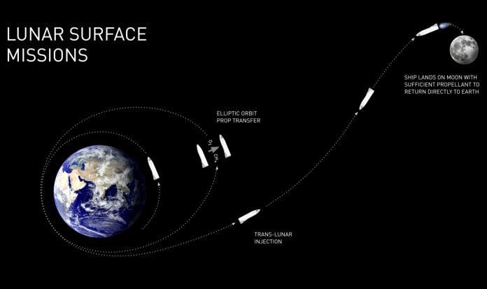 spacex bfr mars spaceship moon base 1
