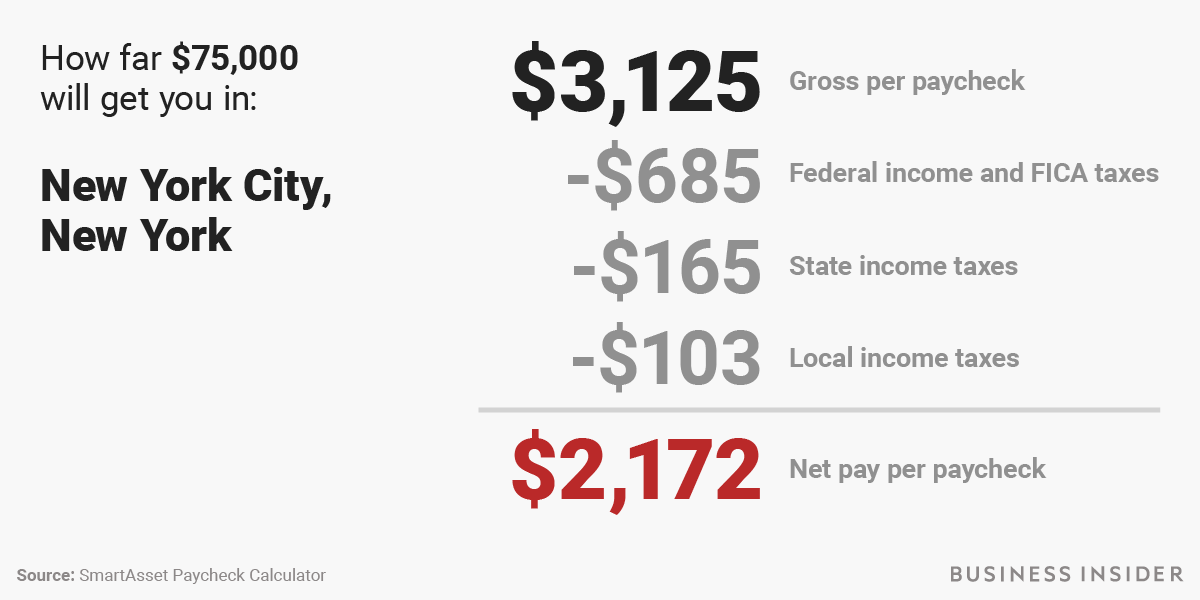 New tax law take-home pay calculator for $75,000 salary