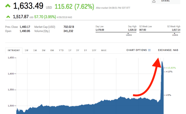 Amazon Spikes To An All Time High After Crushing Earnings