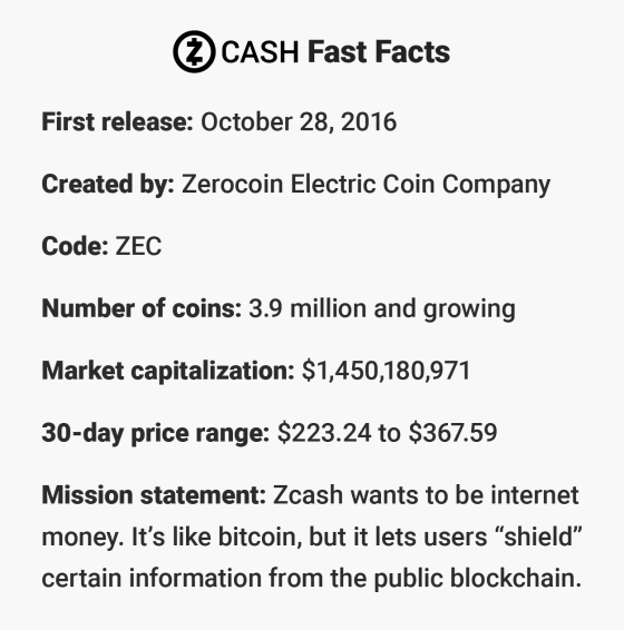 Z Cash Fast Facts