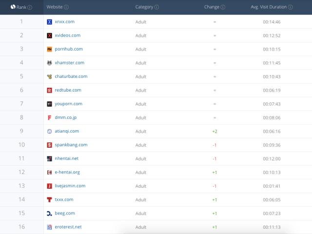 top most visited porn sites world