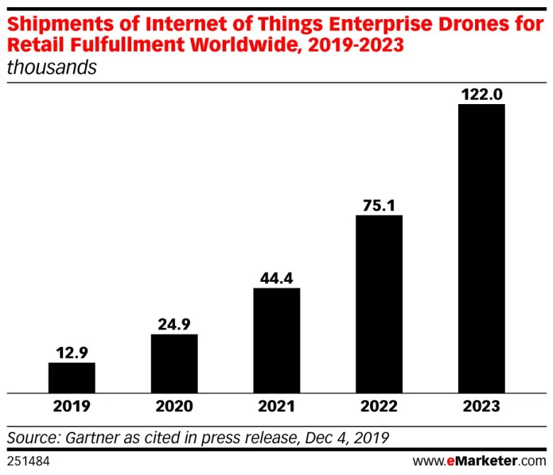 eMarketer shipments of internet of things enterprise drones retail fulfullment worldwide 2019 2023 thousands 251484