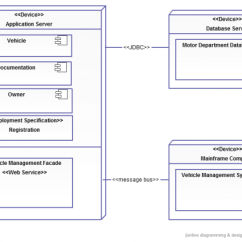 Uml Deployment Diagram Tutorial 2005 Ford Mustang Engine Kumar S Blog Types With Examples For Each Type Of