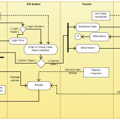 Er Diagram For Hotel Booking System 24v Relay Wiring 5 Pin Activity Templates To Create Efficient Workflows