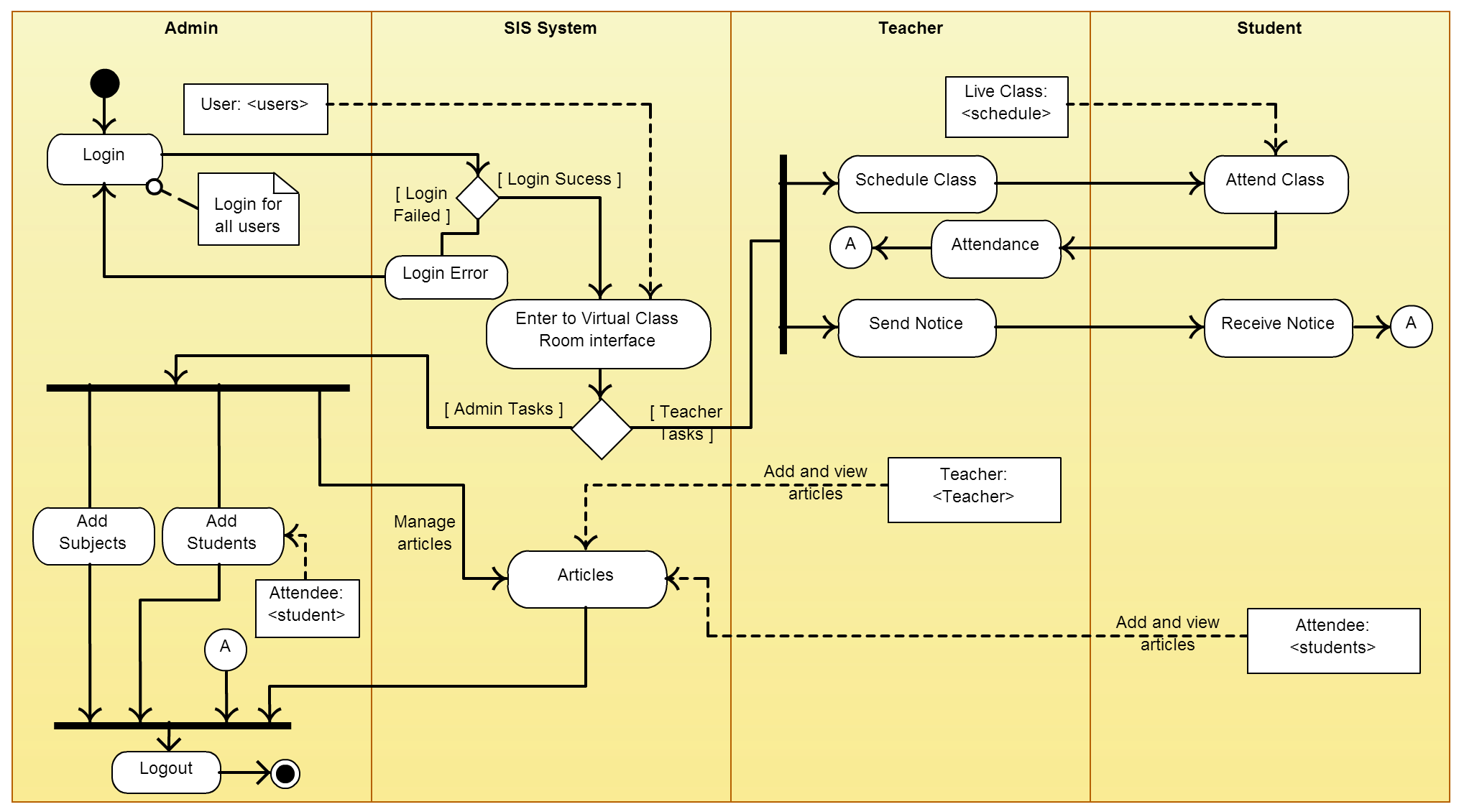 class diagram for flight reservation system viper 4103 wiring activity templates to create efficient workflows