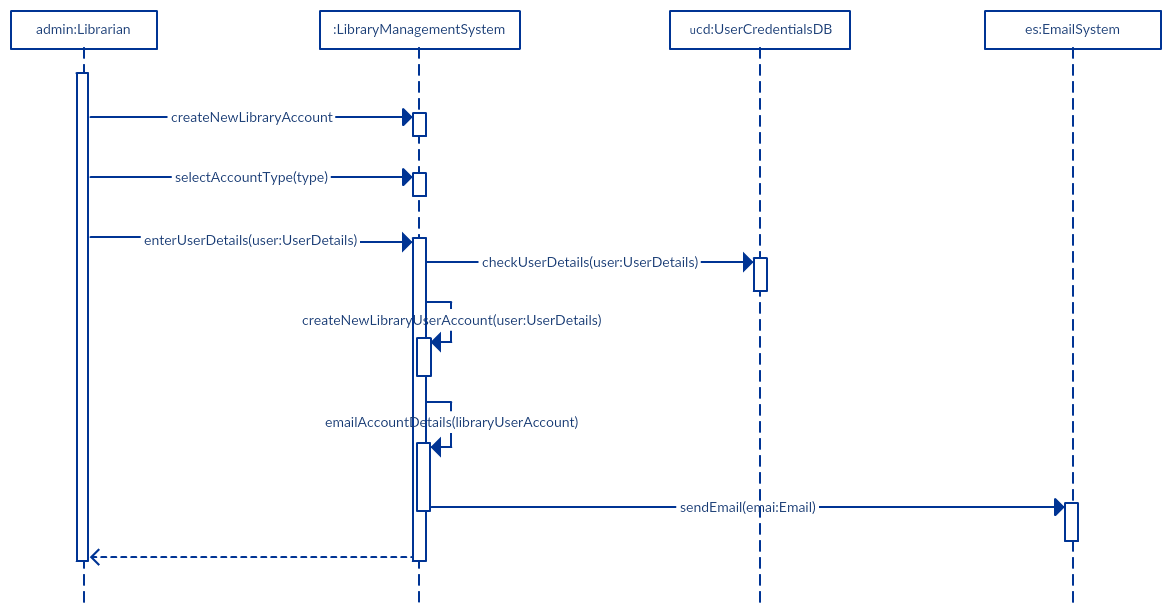 Sequence Diagram Tutorial Complete Guide With Examples Creately