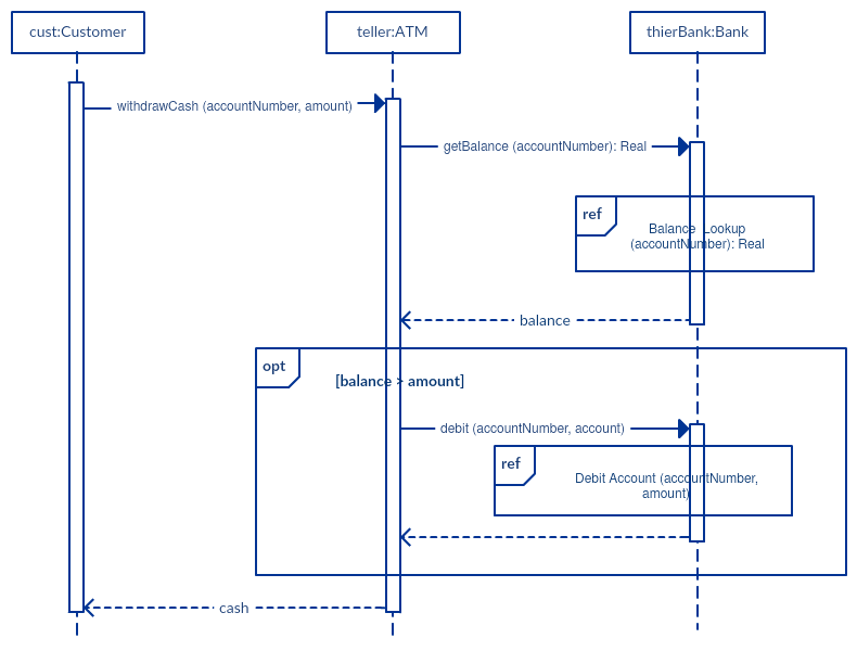 context level diagram visio 2005 suzuki eiger wiring sequence tutorial: complete guide with examples - creately blog