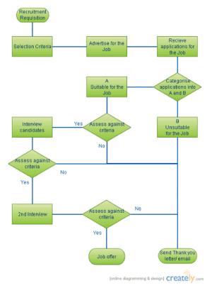 Flowcharts & Worklow Diagrams | Creately