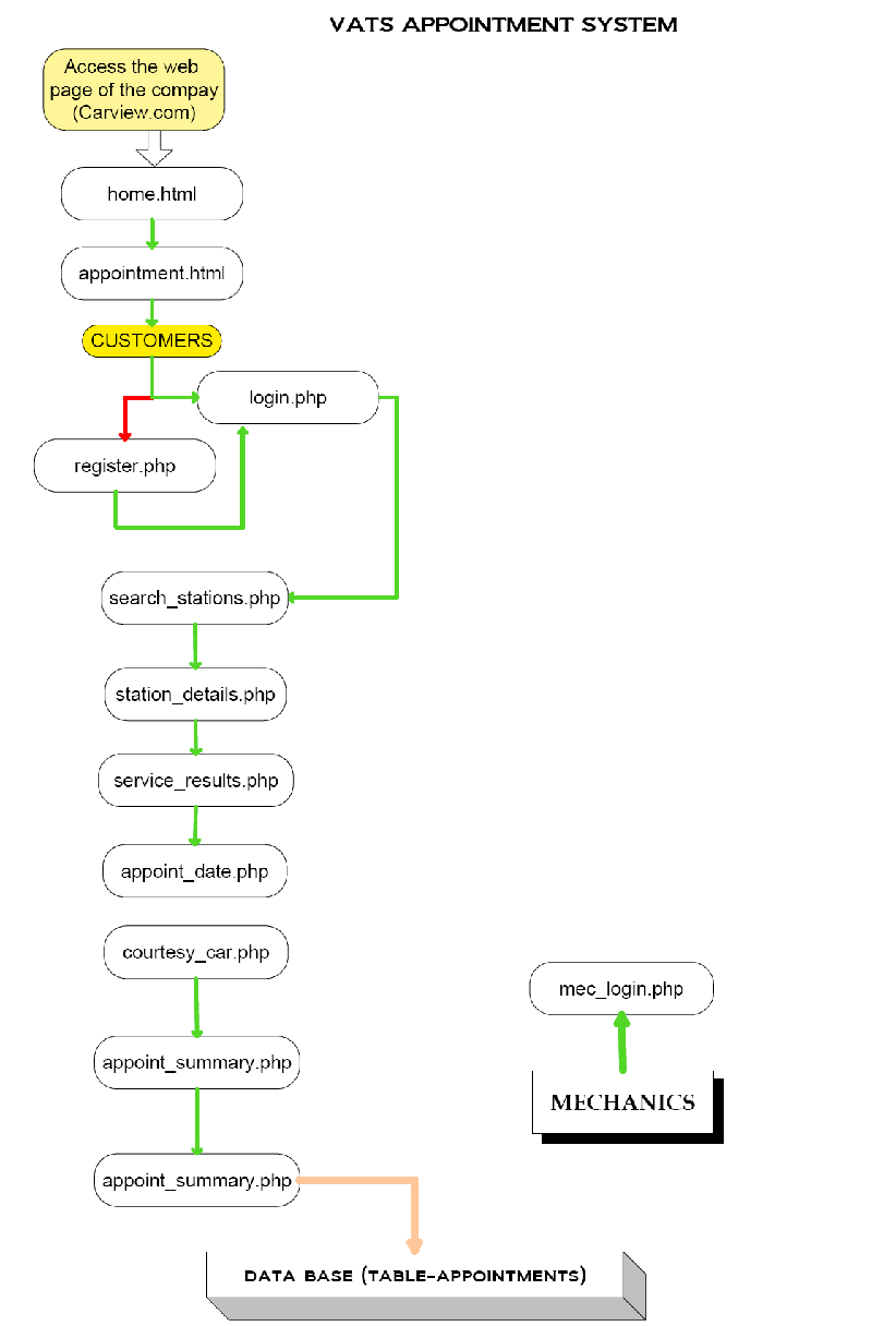 hight resolution of files and data organisation the following diagram shows that directory structure
