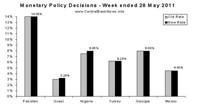 Top 5 Graphs of the Week: Japan, U.S., Monetary Policy in