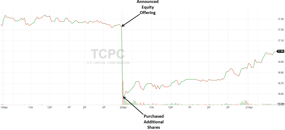 TCP Capital Equity Offering: Is It Still A Buy