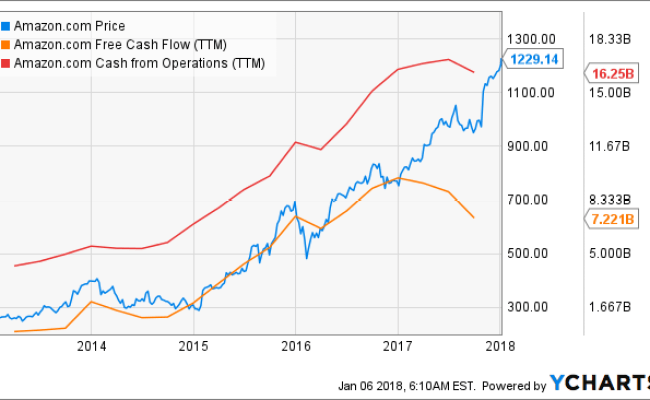 Amazon S Stock Could Pull Back In 2018 A Good Buying