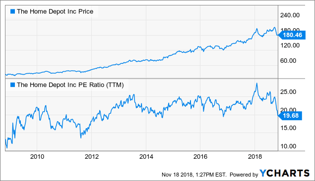 When Is Home Depot A Buy? - The Home Depot. Inc. (NYSE:HD) | Seeking Alpha