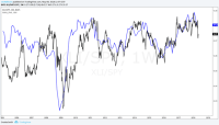Avoid Industrials - Industrial Select Sector SPDR ETF ...